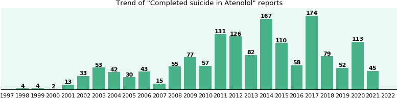 Could Atenolol cause Completed suicide?