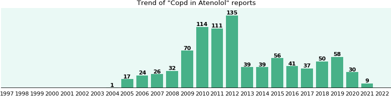 Could Atenolol cause Copd?