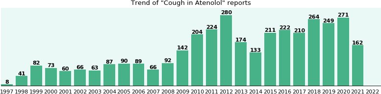 Could Atenolol cause Cough?