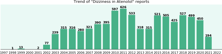 Could Atenolol cause Dizziness?