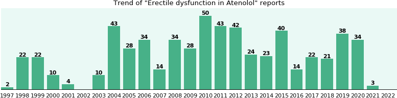 Could Atenolol cause Erectile dysfunction?