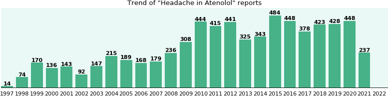 Could Atenolol cause Headache?