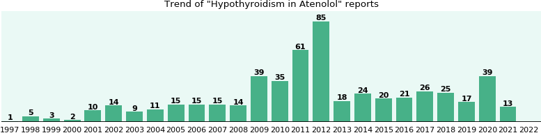 Could Atenolol cause Hypothyroidism?