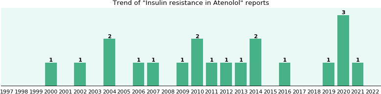 Could Atenolol cause Insulin resistance?