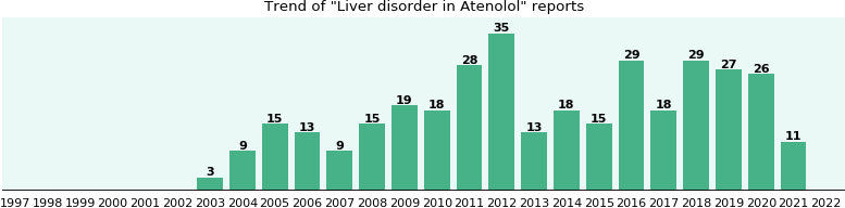 Could Atenolol cause Liver disorder?