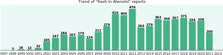 Could Atenolol cause Rash?