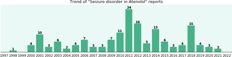 Atenolol and seizures