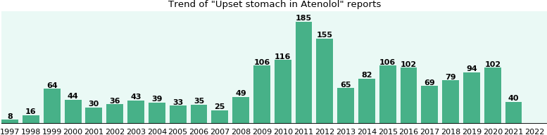 Could Atenolol cause Upset stomach?