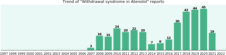 atenolol withdrawal depression