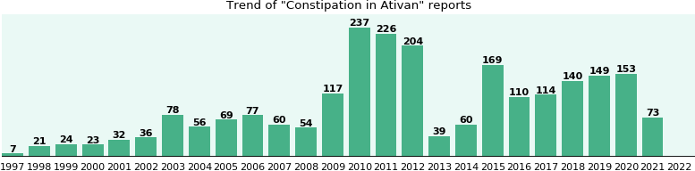 Could Ativan cause Constipation?