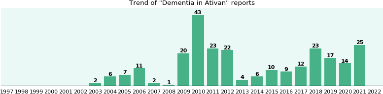 Could Ativan cause Dementia?