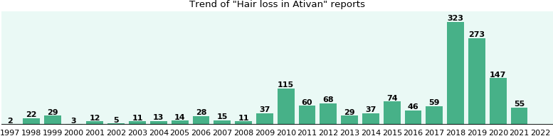 Will you have Hair loss with Ativan - from FDA reports - eHealthMe