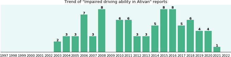 Could Ativan cause Impaired driving ability?