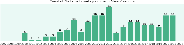 Could Ativan cause Irritable bowel syndrome?