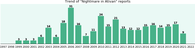 Could Ativan cause Nightmare?