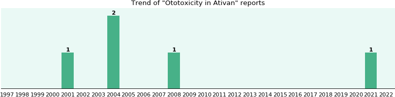 Could Ativan cause Ototoxicity?