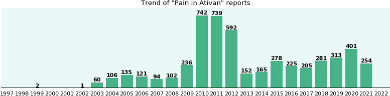 Could Ativan cause Pain?