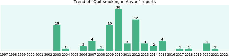 Could Ativan cause Quit smoking?