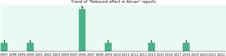 Could Ativan cause Rebound effect?