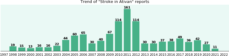 Could Ativan cause Stroke?