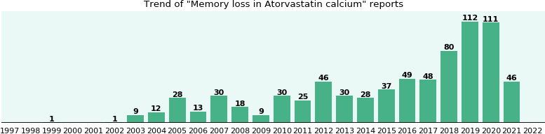 Will you have Memory loss with Atorvastatin calcium ...