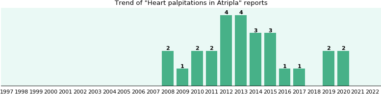 Could Atripla cause Heart palpitations?