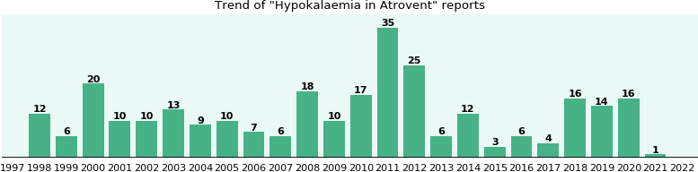 Could Atrovent cause Hypokalaemia?