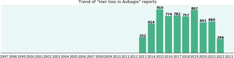 Aubagio Side Effect Hair Loss Ehealthme