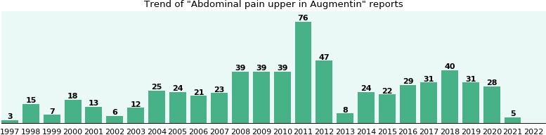 Could Augmentin cause Abdominal pain upper?