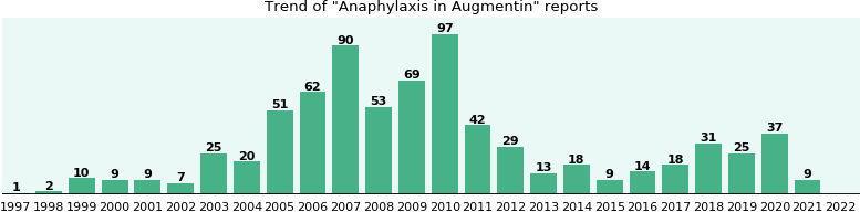 Could Augmentin cause Anaphylaxis?