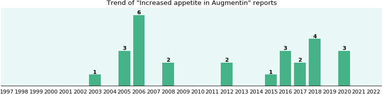 Could Augmentin cause Increased appetite?