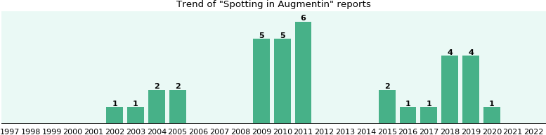 top 3 best places to buy augmentin in Germany