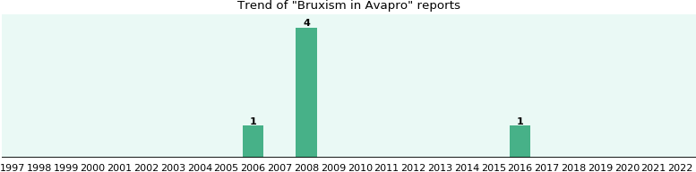 Could Avapro cause Bruxism?