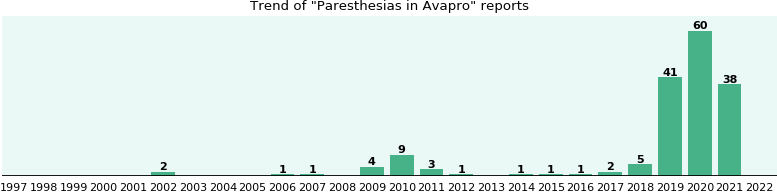 Could Avapro cause Paresthesias?