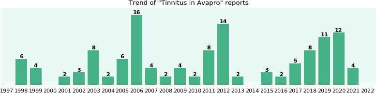 Could Avapro cause Tinnitus?