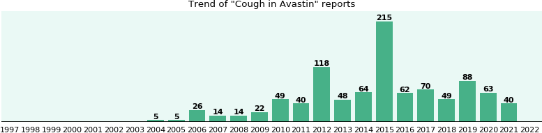 Could Avastin cause Cough?