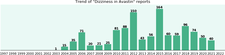 Could Avastin cause Dizziness?
