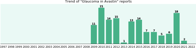 Could Avastin cause Glaucoma?