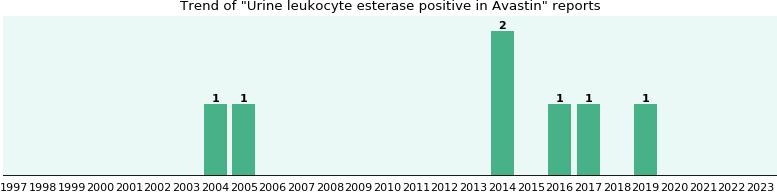 Avastin side effect: Urine leukocyte esterase positive