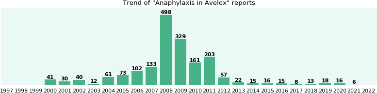 Could Avelox cause Anaphylaxis?