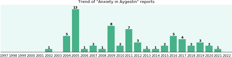 Could Aygestin cause Anxiety?