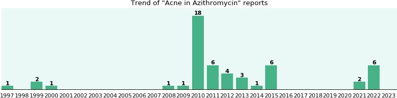 Parfumshop azithromycin