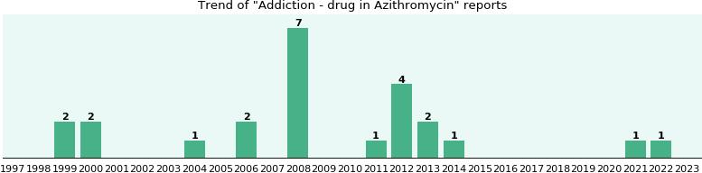 Dr john woellner azithromycin