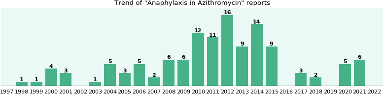 Could Azithromycin cause Anaphylaxis?