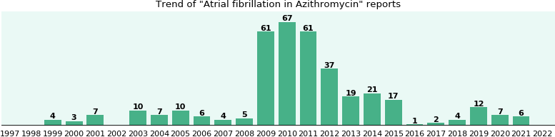 Could Azithromycin cause Atrial fibrillation?