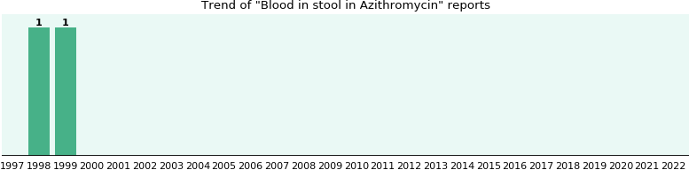 Can zithromax cause blood in stool