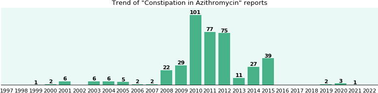 Could Azithromycin cause Constipation?