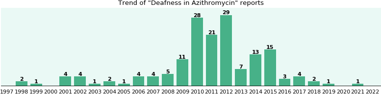 Could Azithromycin cause Deafness?