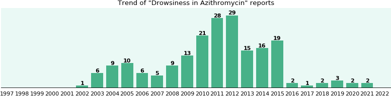 Could Azithromycin cause Drowsiness?