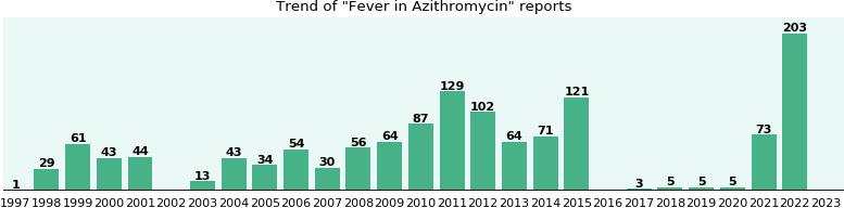 Disfosfato de chloroquine 250mg azithromycin